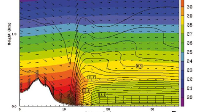 Simulació de la temperatura i la humitat (27/8/2010) en tall vertical sobre Barcelona (font: UB)