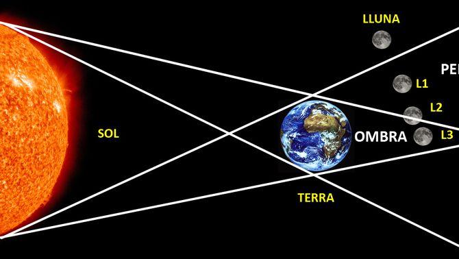 Geometria de l'eclipsi de Lluna