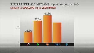 Les tertúlies de TV3, les més plurals sobre el referèndum de l'1-O