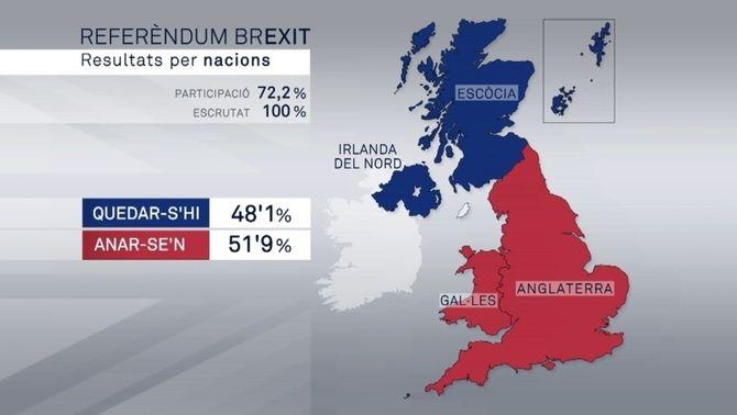La victòria del Brexit revifa el debat del referèndum a Escòcia i la reunificació a Irlanda del Nord
