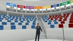 Els pactes més factibles en el nou Congrés