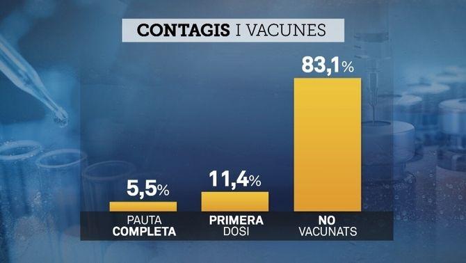 La gran majoria dels nous contagis de coronavirus corresponen a persones no vacunades
