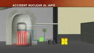 Les centrals nuclears, a debat