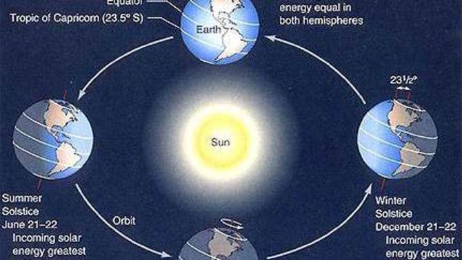 Solsticis i equinoccis (font: NASA)