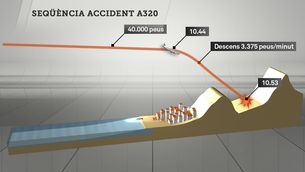 La seqüència de l'accident de l'A320