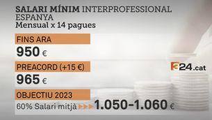 És molt o és poc, apujar el salari mínim en 15 euros?
