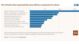 Gràfic amb els 10 bancs que operaven més sovint amb Mossack Fonseca (font: ICIJ)