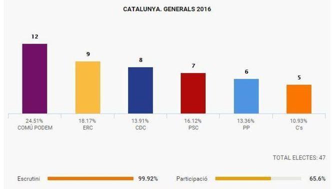 En Comú Podem revalida la victòria a Catalunya amb uns resultats pràcticament idèntics als del 20-D