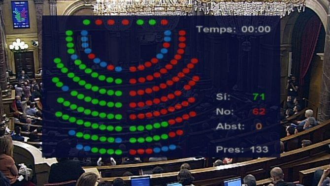 El Parlament tomba els pressupostos de Junts pel Sí