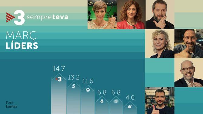 Audiències TV3 març, 44 mesos consecutius líder