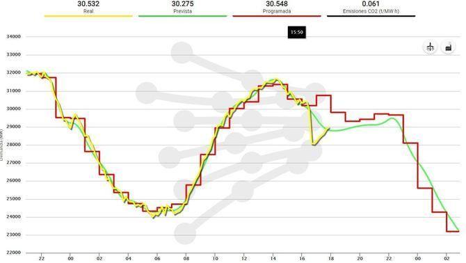 La línia groga indica la demanda real d'electricitat, la verda la demanda prevista i la vermella la demanda programada