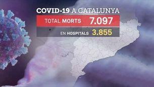 El nou recompte duplica les víctimes per Covid-19