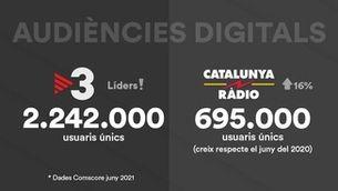 TV3 es manté com a televisió líder a internet a Catalunya durant 50 mesos consecutius i Catalunya Ràdio obté la millor audiència d'un mes de juny