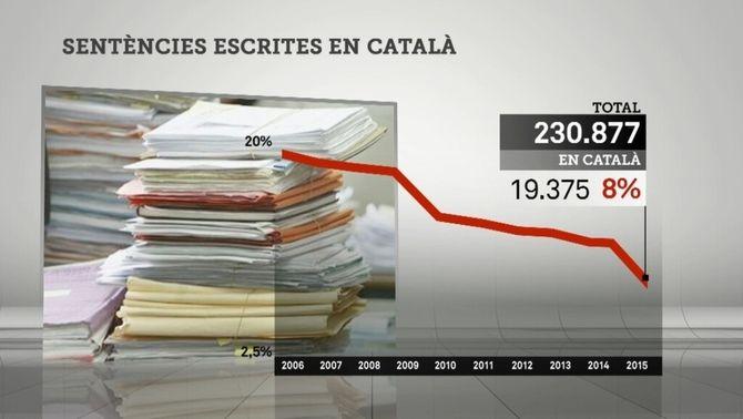 Només un 8% de les sentències redactades el 2015 a Catalunya es van fer en català