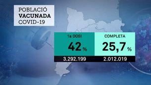 Més de dos milions de catalans ja tenen la pauta completa de la vacunació contra la Covid