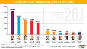 Gràfic dels candidats que mobilitzen més usuaris a la xarxa