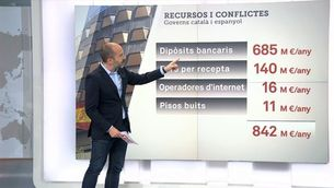 Recursos i conflictes de competència pendents de resoldre entre el govern català i l'espanyol