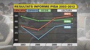 Les dades de l'informe Pisa, en detall