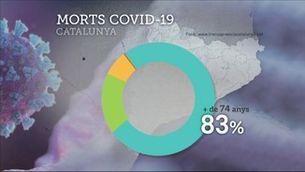 Catalunya supera els 15.000 morts per Covid