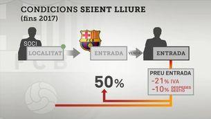 Les irregularitats en el seient lliure del Barça