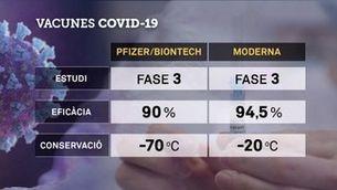 Ja hi ha dues vacunes que prometen bons resultats contra la Covid-19