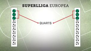 Els grans clubs europeus aposten per una Superlliga