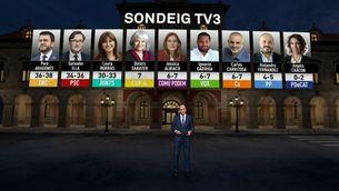 Sondeig TV3 14F: ERC guanyaria les eleccions frec a frec amb el PSC