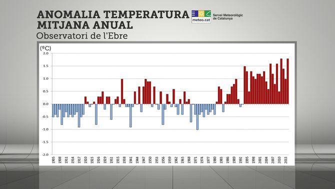 Temperatura mitjana de l'Observatori de l'Ebre. Font: Meteocat.