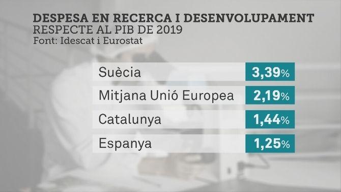 La inversió en investigació a Catalunya està molt per sota de la mitjana europea