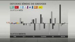 El Síndic destaca la pluralitat de TV3 en la campanya