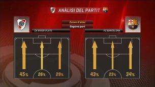 L'anàlisi del River-Barça, en estadístiques