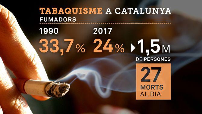 24% de fumadors a Catalunya, la xifra més baixa mai registrada