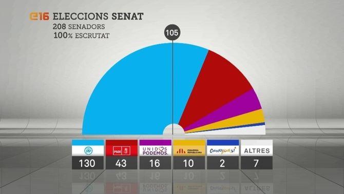 El PP s'imposa al Senat per majoria absoluta i millora els resultats del 20-D, amb 130 senadors
