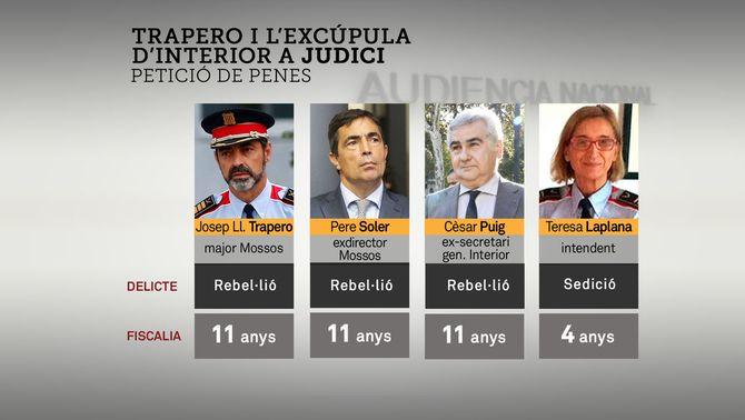 La fiscalia acusa Trapero i la cúpula d'Interior de rebel·lió i els demana 11 anys de presó