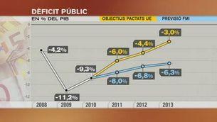 Per l'FMI, Espanya encara no se'n surt