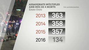 Assassinats múltiples amb més de 4 morts