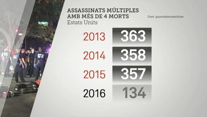 Als Estats Units hi ha més de 300 assassinats múltiples l'any