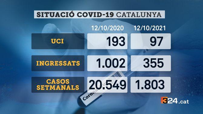 Gràfics comparativa del nombre de pacients a l'UCI, d'ingressats i de casos setmanals de Covid entre el 12 d'octubre de l'any passat i avui
