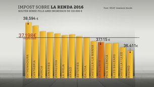 Catalunya és on les rendes baixes i mitjanes paguen més per l'IRPF