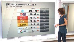 """L'enquesta preelectoral del CIS vaticina el """"sorpasso"""" de Podem al PSOE"""