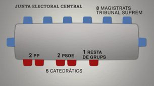 Qui és qui a la Junta Electoral