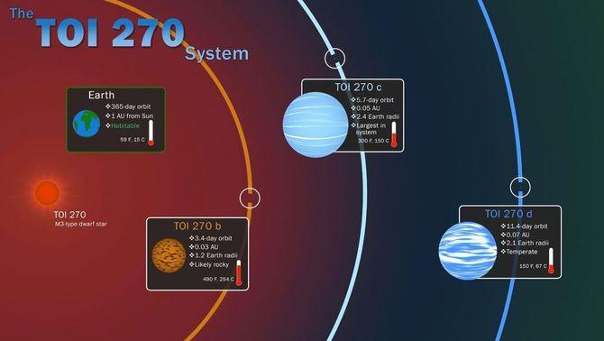 Troben tres exoplanetes que podrien ser la clau per comprendre la formació planetària