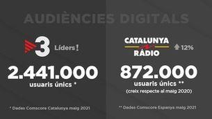 TV3 es manté com a televisió líder a internet a Catalunya durant 49 mesos consecutius i Catalunya Ràdio obté la millor audiència d'un mes de maig