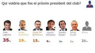 #EnquestaBarçaCatRadio: La majoria voldria Joan Laporta com a president