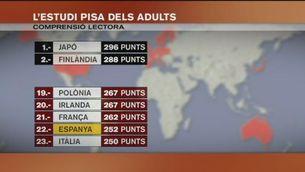 Espanya surt malparada en l'informe PISA d'adults