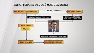 """Les """"offshores"""" de José Manuel Soria"""