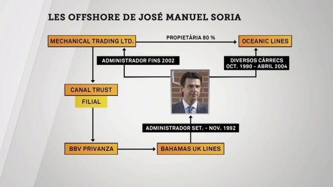 """Què hi ha de José Manuel Soria als """"papers de Panamà""""?"""