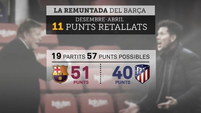El Barça pot culminar la remuntada i situar-se líder si guanya el clàssic