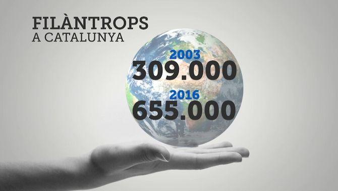 Les donacions de particulars a ONG i fundacions es doblen i baixen les d'empreses