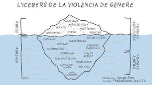 L'iceberg de la violència de gènere